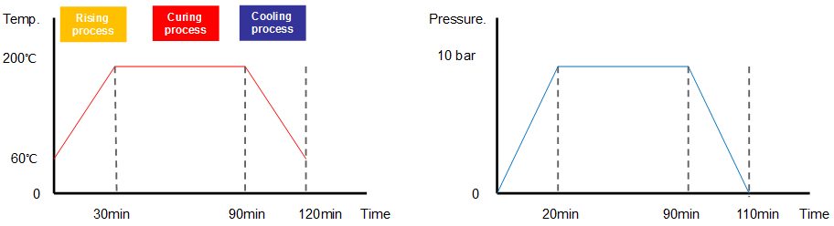Representative Pressure/Temp Profiles